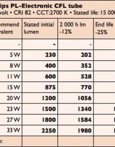 Here also equivalence chart greenwashing lamps rh greenwashinglamps wordpress