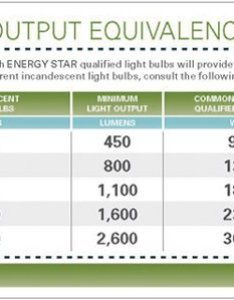 Again required initial lumen output is slightly less than incandescent and light loss quality not taken into account despite general also equivalence chart greenwashing lamps rh greenwashinglamps wordpress