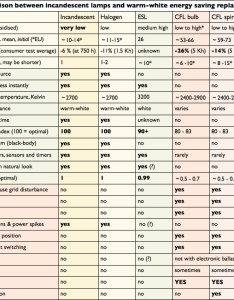 Lumen comparison chart lamp overview greenwashing lamps also keninamas rh
