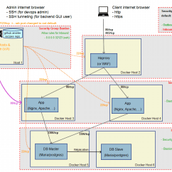 3 Tier Internet Architecture Diagram Spitronics Saturn Wiring Your Secure Platform With Docker And Bastion