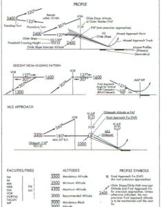 side view depicting altitudes headings distances fixes  elements defined in legend section  front part of tpp booklets also cfii pts technical subject areas regulations and publications rh greggordon