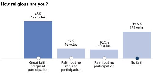 Poll: How Religious Are You?