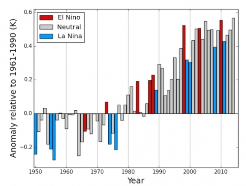 Original caption: Global annual average temperature anomalies (relative to the 1961-1990 average) for 1950-2013, based on an average of the three data sets from NASA, NOAA and the U.K. Met Office. The January-to-October average is shown for 2014. The colouring of the bars indicates whether a year was classified as an El Niño year (red), an ENSO neutral year (grey) or a La Niña year (blue).