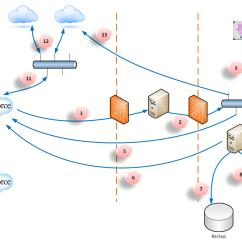 Application Integration Architecture Diagram Kenwood Kdc 255u Wiring For Salesforce Com The Enterprise Force Reference