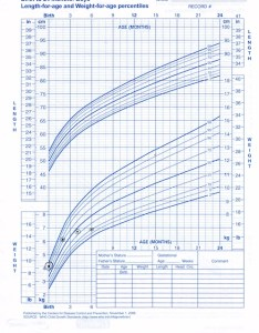Failure to thrive growth chart also dr gregory gordon discusses the rh gregorygordonmd