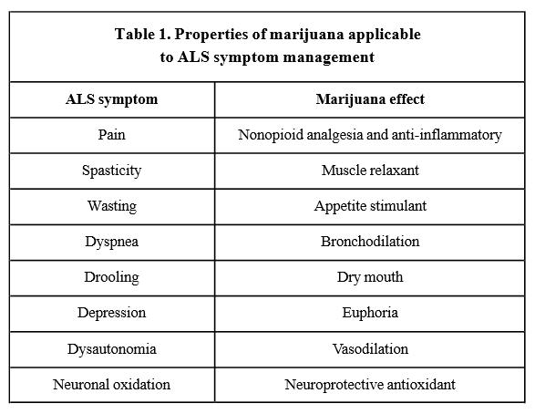 Cannabis-ALS-Chart