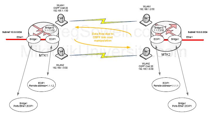 Mikrotik Bridging Networks With Full Duplex Wireless Links