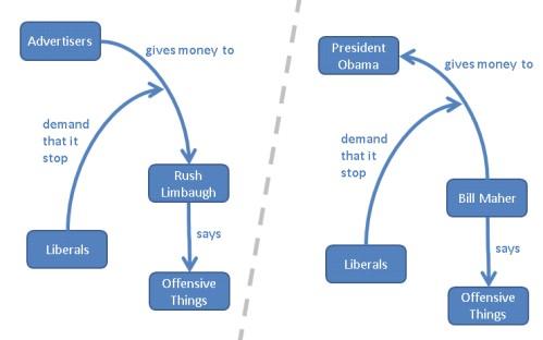 Sean Hannity's Broken Analogy