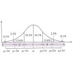 Grade Curve
