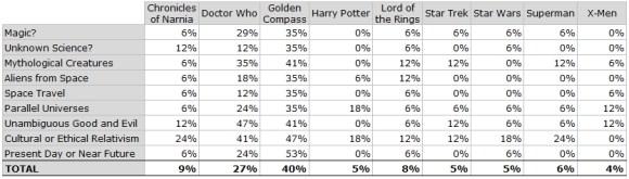 Percent Not Sure