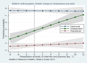 Belief in climate change by political party and temperature