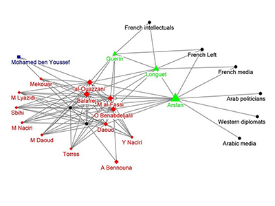 Political distances among contacts of Moroccan nationalists between 1930-1950