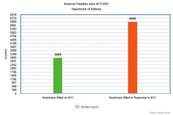 meta-chart-accurate-representation-of-data