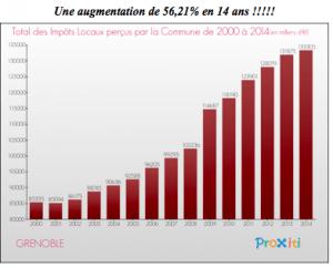 L'évolution des impôts locaux à Grenoble , première de France dans sa catégorie: la faute à la comptabilité publique