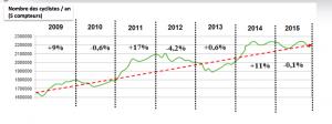 après une augmentation le nombre de cycliste diminue en 2015. Pourquoi?