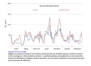 ...par Air Rhône-Alpes, l'organisme de contrôle sont accablants: la pollution augmente fortement avec les fermetures décidées par la municipalité Piolle