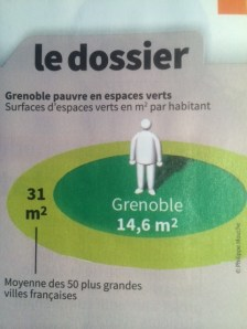 Ces chiffres publiés par Gre Mag sont faux: la moyenne des espaces verts par habitant dans les grandes villes est de 48 M2 tandis qu'à Grenoble on est descendu en dessous de 14 M2