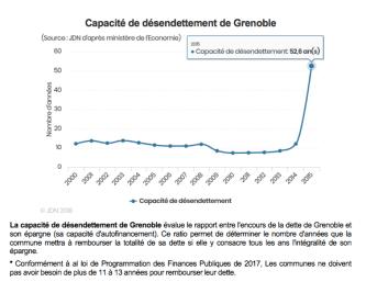 E.Piolle ne pouvant plus augmenter les impôts endette dangereusement Grenoble: la capacité de désendettement est passé de 8 à ... 52 ans entre 2014 et 2015