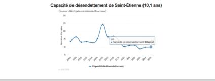 Par exemple Saint Etienne qui était en tête pour l'endettement est déscendu à 10 ans pour sa capacité de se désendetter