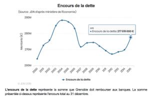 l'annuité de la dette suit la même courbe vertigineuse