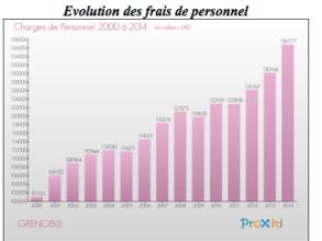 Pendant la période (95/2008) ou les élus PS/PC et Verts/Ades géraient ensemble Grenoble les dépenses de personnels n'ont jamais été maitrisées