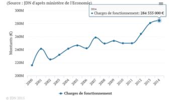 Les dépenses de fonctionnement pour financer le clientélisme ont explosé