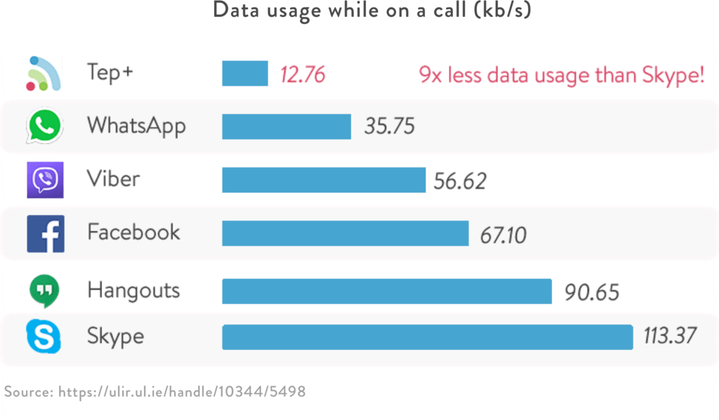 Data used by Tep + compared to other messaging and call apps