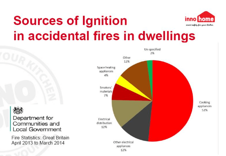 British kitchen fire stats.png