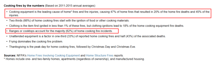 NFPA kitchen fire stats.png