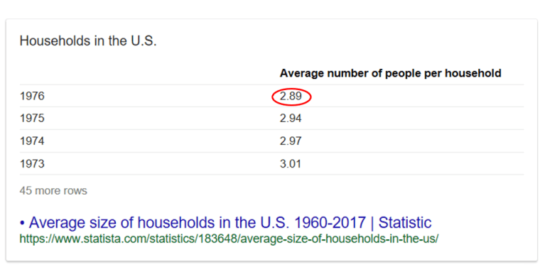 US households size in 1976.png