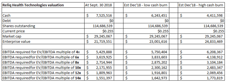 Reliq valuation at Dec 14 2018
