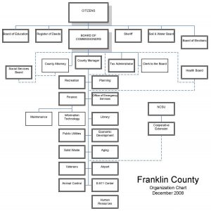 Lost Documents Get Tempers Flaring in Franklin County