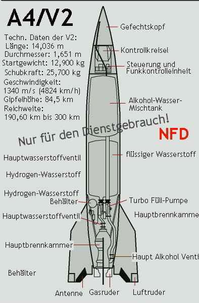 History of German Rocketry in World War II