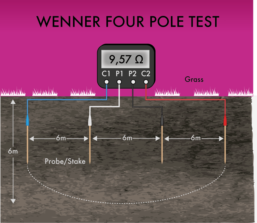 Soil Resistivity Testing Methods - The Wenner 4 Probe test.