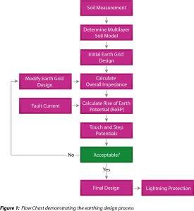 Electrical Earthing Design Soil Resistivity Testing flow chart
