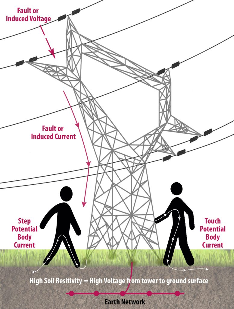 step and touch voltage risk
