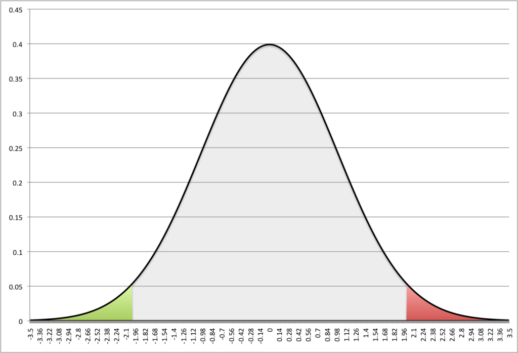 earthing calculations curve