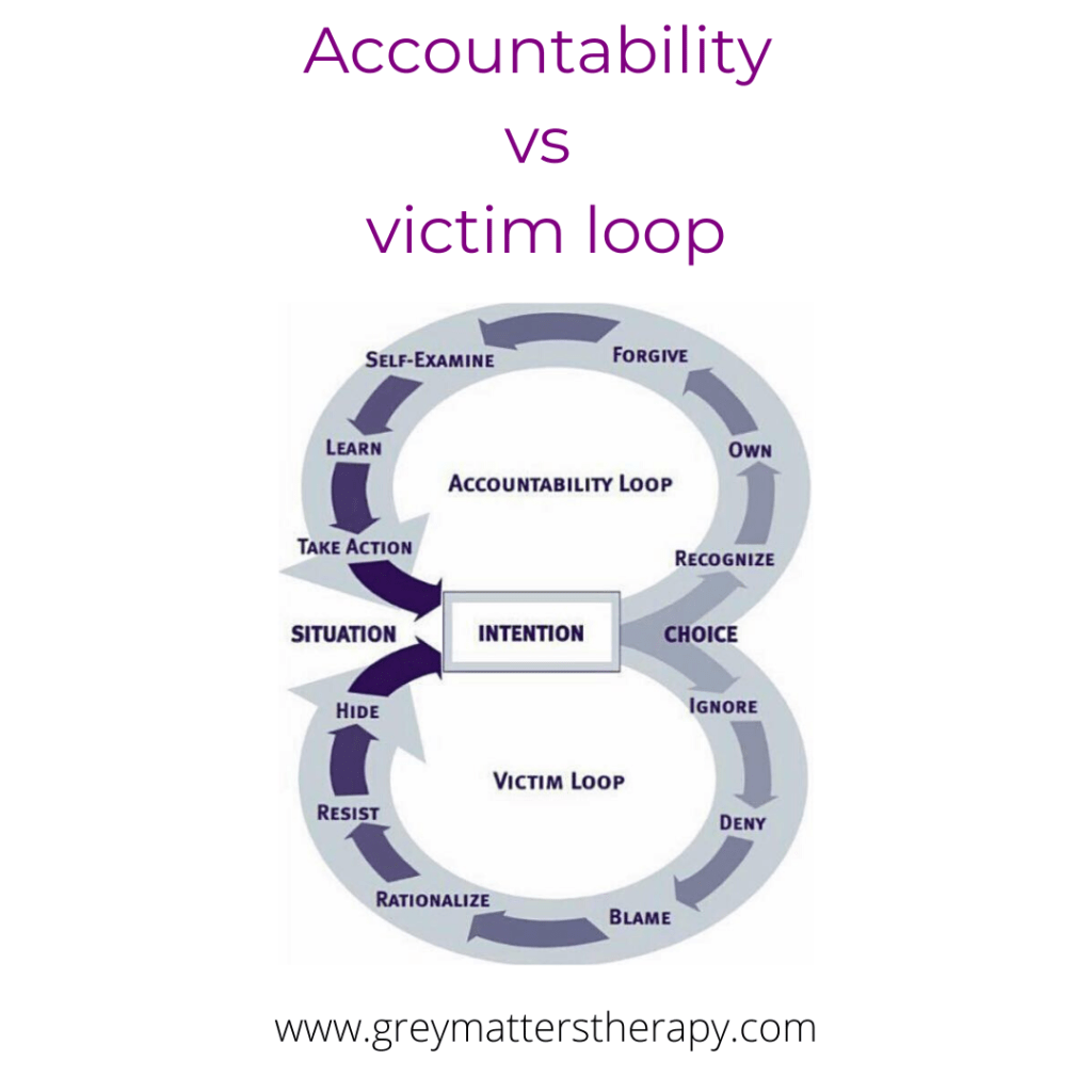 How to step out of the victim loop