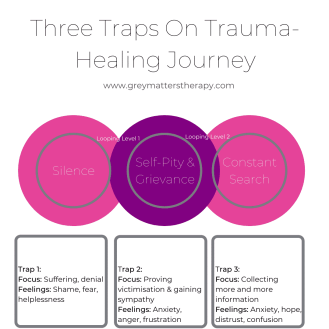 Three Traps That Prevent You From Healing From Trauma