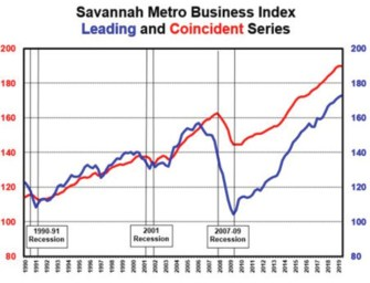 Georgia Southern's Q2 2019 Economic Monitor reports continued moderation in economic activity