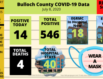 Local, Regional and Statewide Hospital Leaders Worried about Meeting COVID-19 Demand – 7/08/20 Daily Update
