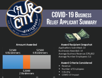 Love Ur City COVID-19 Relief Funds Awarded to Bulloch Businesses