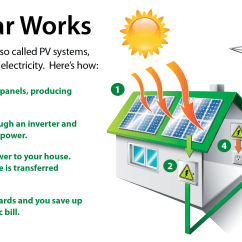 Solar Power Diagram How It Works Pioneer Avic Z110bt Wiring Frequently Asked Questions About Going With Grid