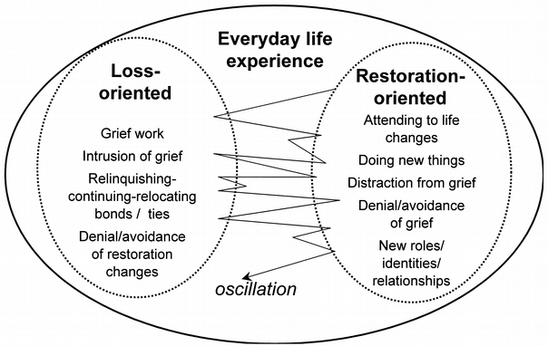 Stroebe and Schut model of grief diagram
