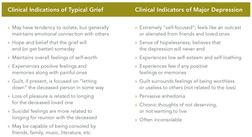 Typical grief vs major depression