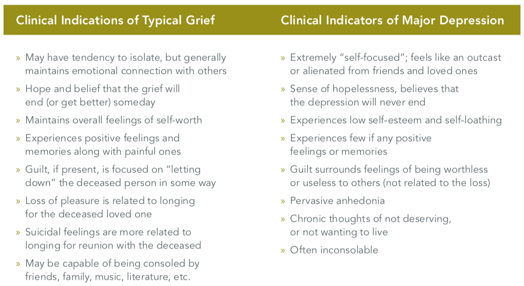 Typical grief vs major depression