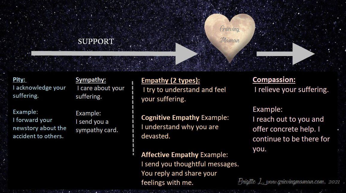 Empathy vs Compassion vs Sympathy Diagram with examples