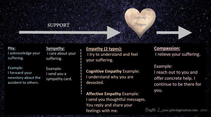 Are you more empathetic or compassionate?