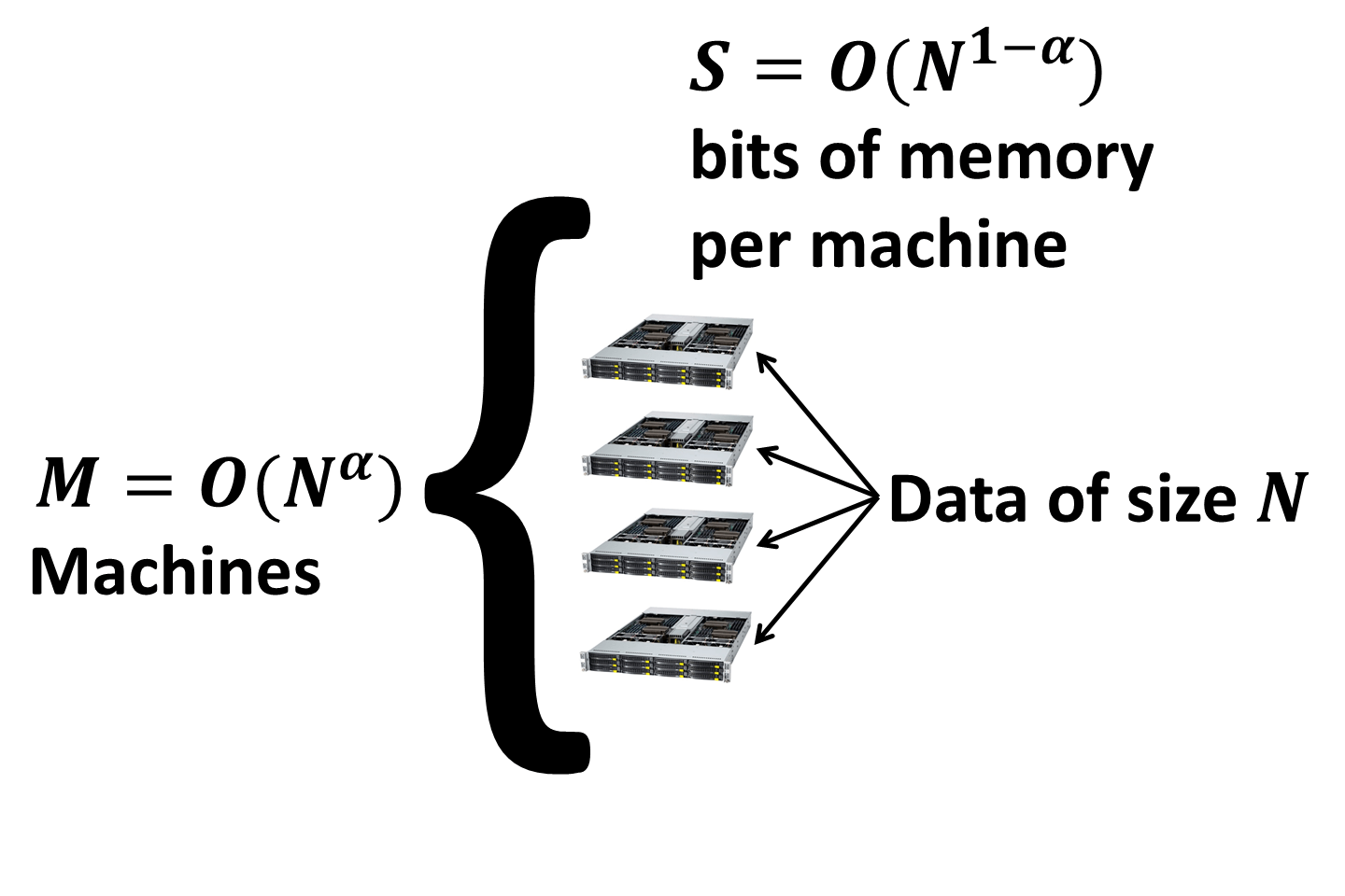 Models for Parallel Computation (Hitchhiker's Guide to