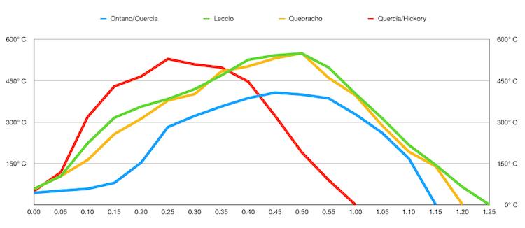 Temperatura Carbone